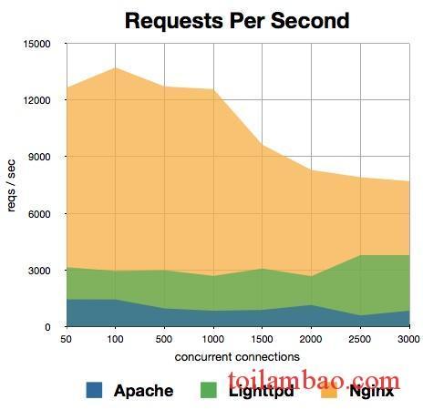 Webserver requests graph.jpg