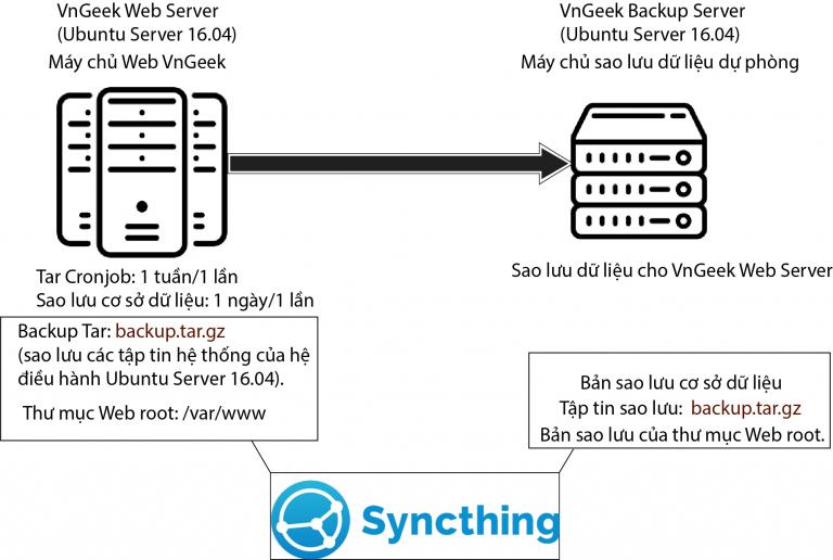 Giải pháp sao lưu dữ liệu cho máy chủ Web toàn diện