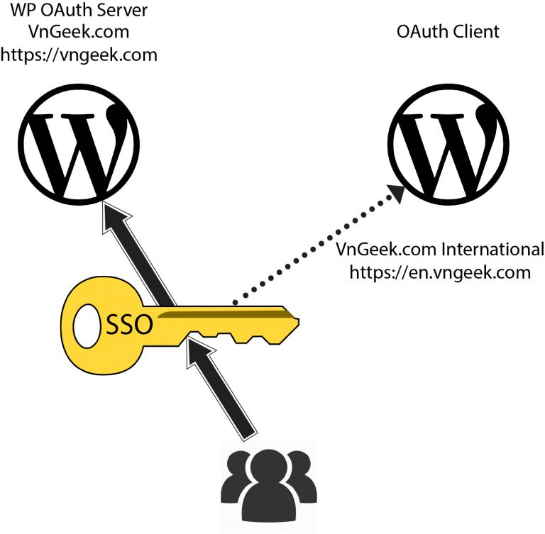 Single Sign On cho WordPress không dùng dịch vụ bên thứ 3