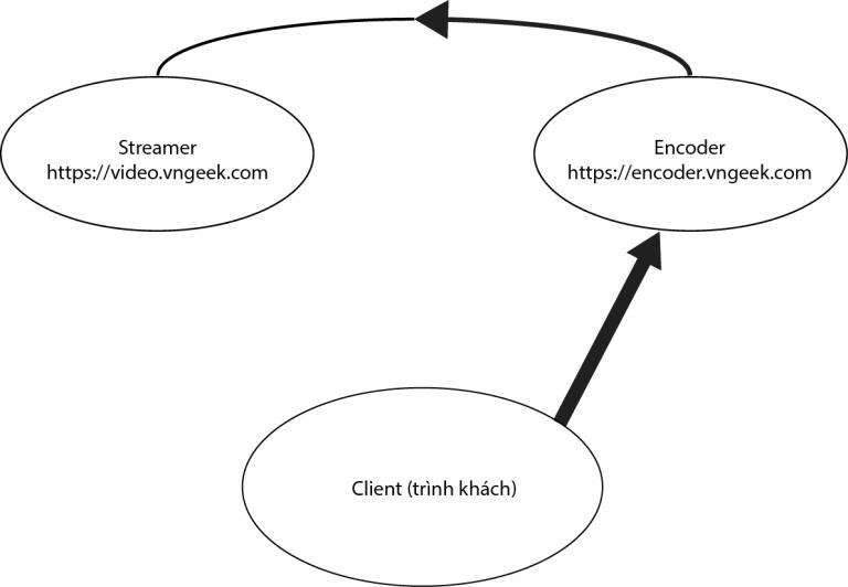 Chú ý: Nginx làm Proxy, máy chủ Proxy và máy chủ được Proxy trỏ đến cần có kết nối mạng ổn định
