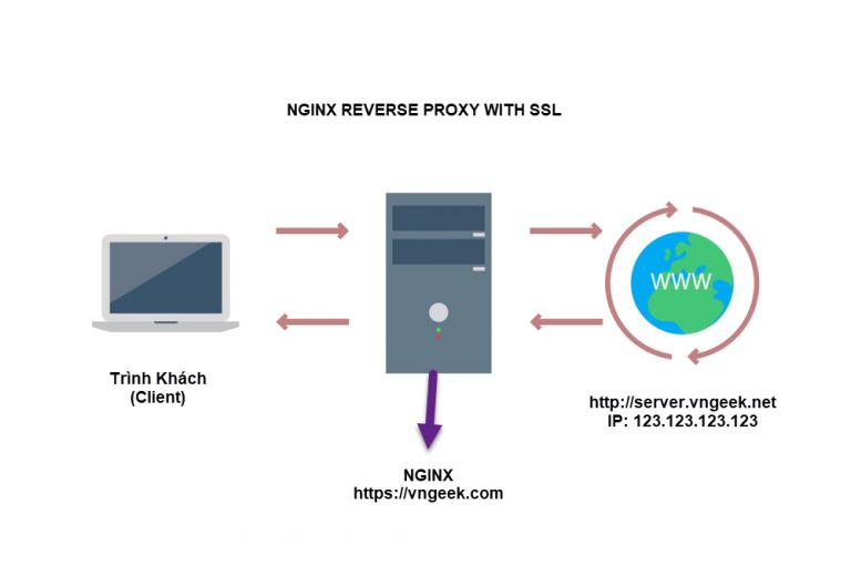 Cấu hình Nginx Reverve Proxy hỗ trợ SSL