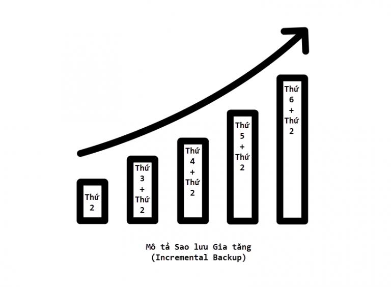 Incremental Backup và Raid, nên chọn cách nào?
